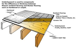 Inspirational Subfloor Thickness For Tile - underlayment diagram - Walket Site